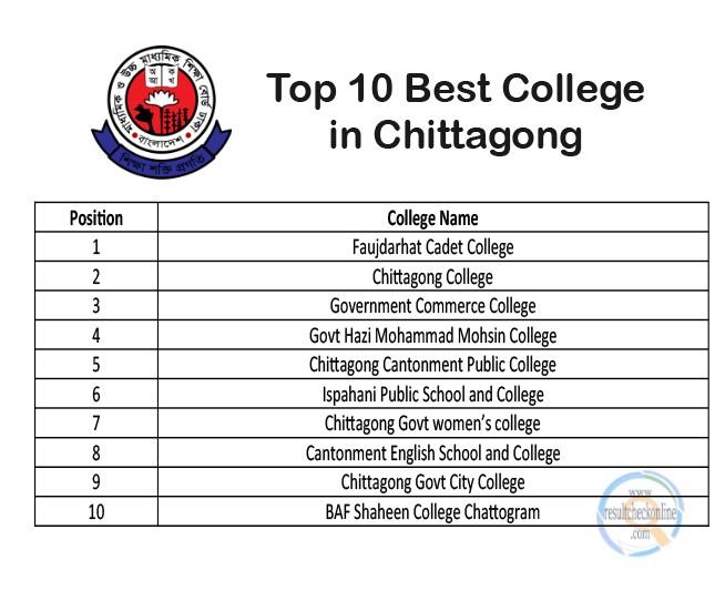 Top 10 Best College list in Chittagong